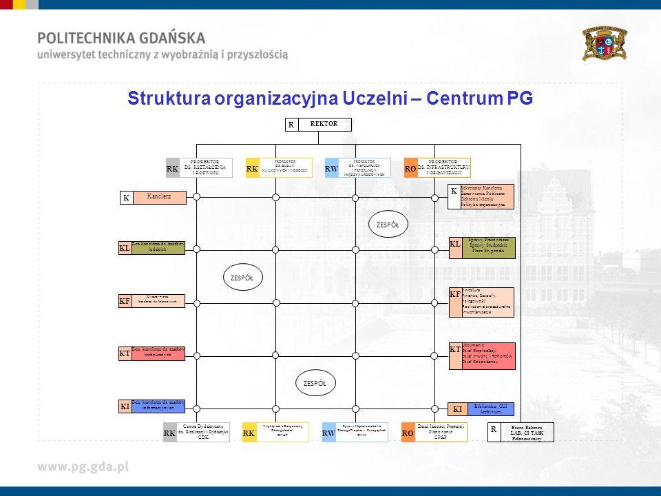 Struktura organizacyjna Uczelni – Centrum PG REKTOR R PROREKTOR DS. KSZTAŁCENIA I ROZWOJU RK PROREKTOR DS. BADAŃ NAUKOWYCH I WDROŻEŃ RK PROREKTOR DS.