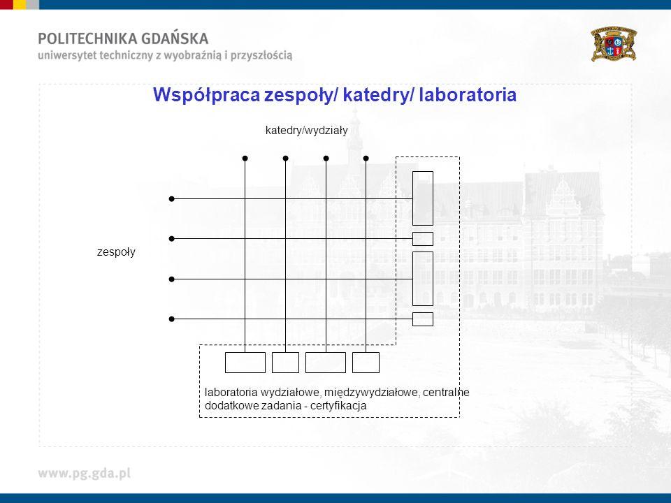 Współpraca zespoły/ katedry/ laboratoria laboratoria wydziałowe, międzywydziałowe, centralne dodatkowe zadania - certyfikacja zespoły katedry/wydziały