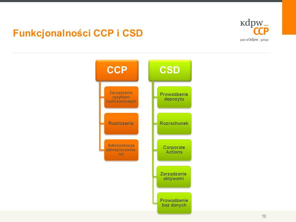 10 Funkcjonalności CCP i CSD CCP Zarządzanie ryzykiem rozliczeniowym Rozliczenia Administracja zabezpieczenia- mi CSD Prowadzenie depozytu Rozrachunek