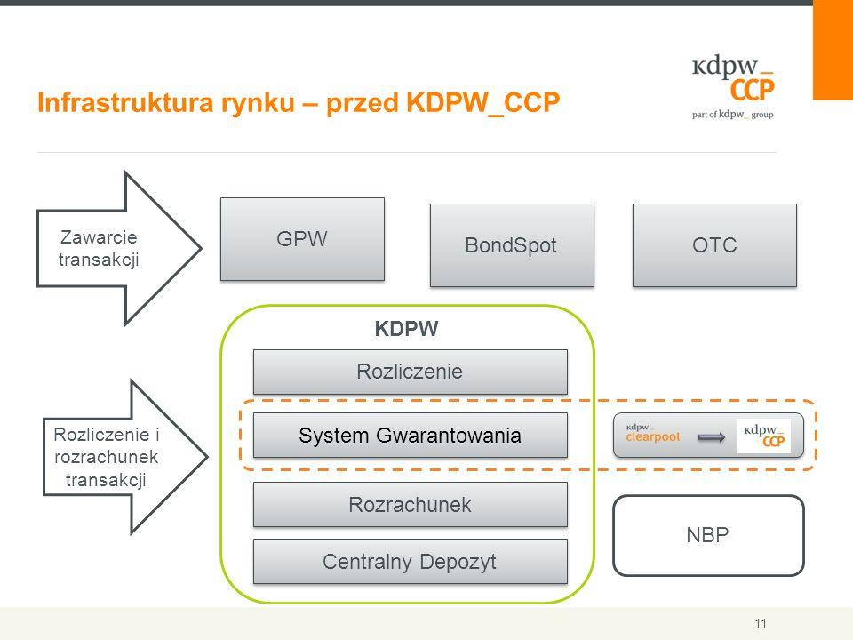 11 Infrastruktura rynku – przed KDPW_CCP GPW BondSpot OTC Zawarcie transakcji Rozliczenie i rozrachunek transakcji KDPW Rozrachunek Rozliczenie Centra