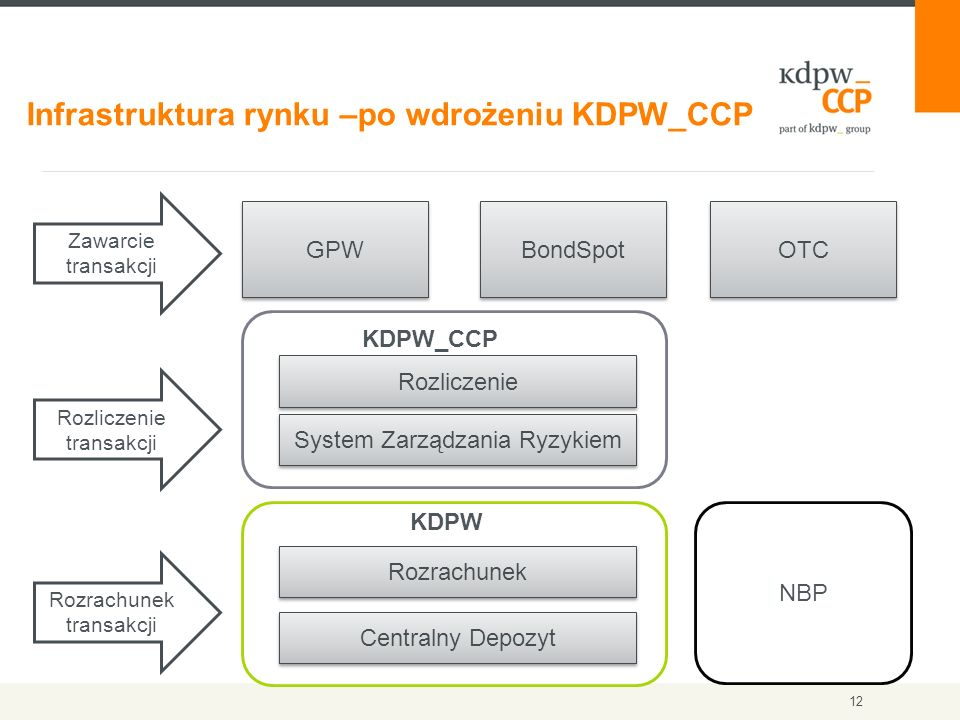 12 Infrastruktura rynku –po wdrożeniu KDPW_CCP GPW BondSpot OTC Zawarcie transakcji Rozrachunek transakcji KDPW_CCP Rozrachunek Rozliczenie Centralny