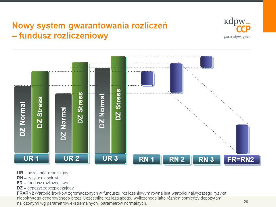 Nowy system gwarantowania rozliczeń – fundusz rozliczeniowy 20 DZ Stress DZ Normal UR 1 DZ Stress DZ Normal UR 2 DZ Stress DZ Normal UR 3 RN 1 RN 2 RN