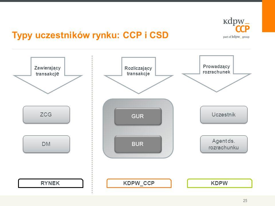 Typy uczestników rynku: CCP i CSD 25 Rozliczający transakcje Zawierający transakcj e Prowadzący rozrachunek RYNEK KDPW_CCP KDPW ZCG DM BUR GUR Uczestn