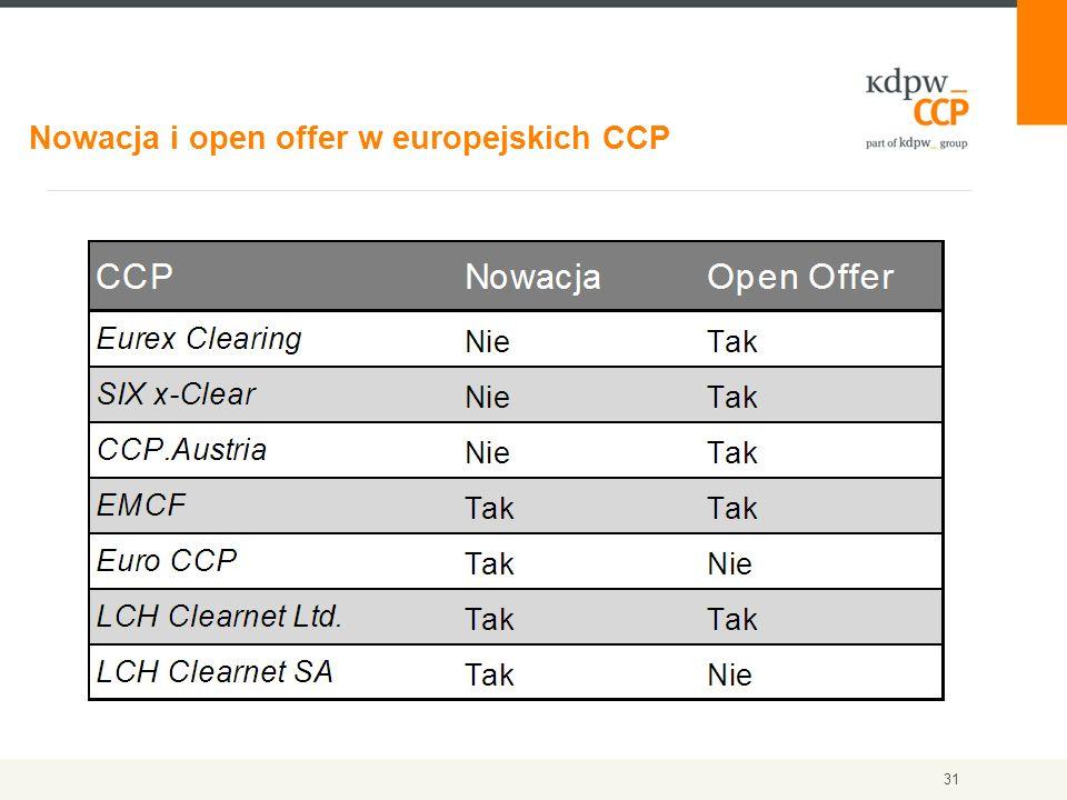 Nowacja i open offer w europejskich CCP 31