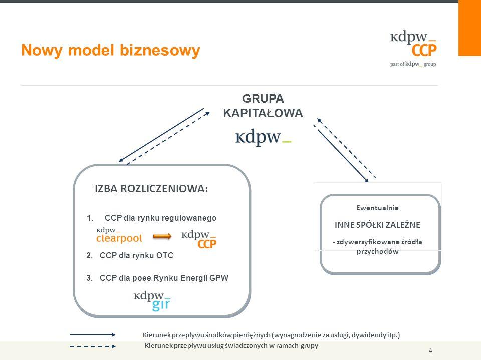 4 Nowy model biznesowy KDPW GRUPA KAPITAŁOWA Ewentualnie INNE SPÓŁKI ZALEŻNE - zdywersyfikowane źródła przychodów IZBA ROZLICZENIOWA: 1.CCP dla rynku