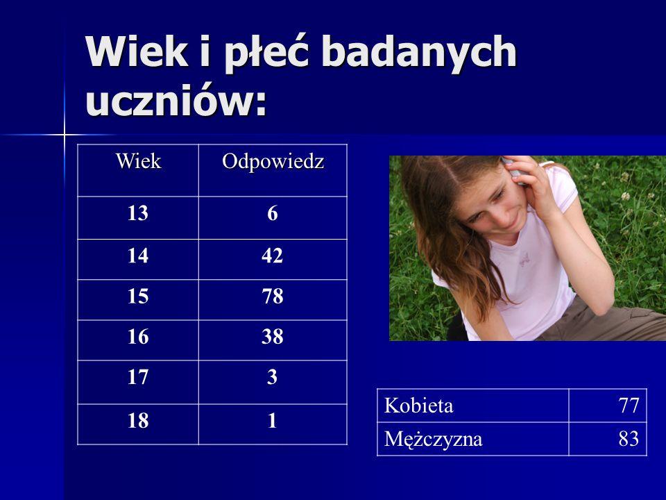 Z pośród ankietowanych: 148 osób posiada telefon komórkowy 148 osób posiada telefon komórkowy 12 osób nie posiada 12 osób nie posiada