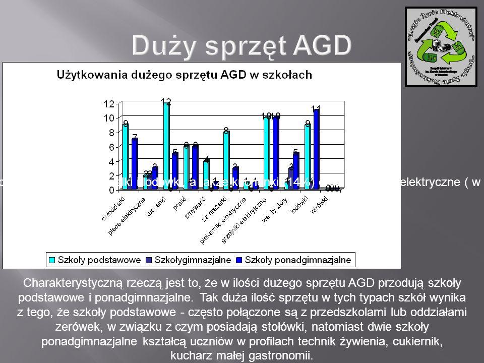 Charakterystyczną rzeczą jest to, że w ilości dużego sprzętu AGD przodują szkoły podstawowe i ponadgimnazjalne. Tak duża ilość sprzętu w tych typach s