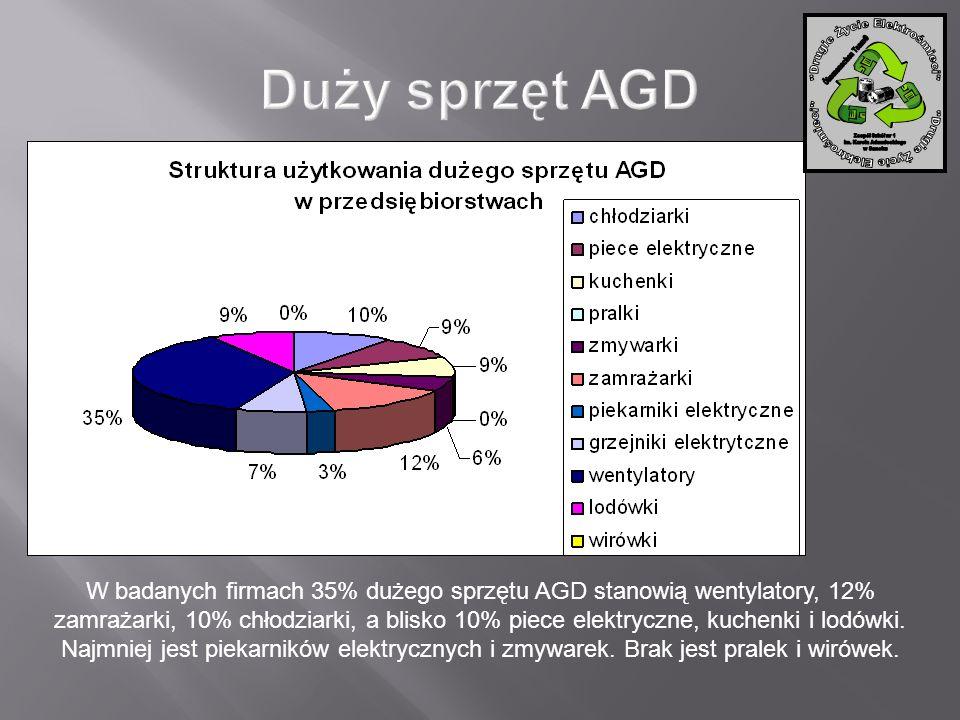 W badanych firmach 35% dużego sprzętu AGD stanowią wentylatory, 12% zamrażarki, 10% chłodziarki, a blisko 10% piece elektryczne, kuchenki i lodówki. N