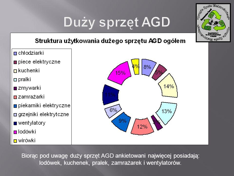 Biorąc pod uwagę duży sprzęt AGD ankietowani najwięcej posiadają: lodówek, kuchenek, pralek, zamrażarek i wentylatorów.