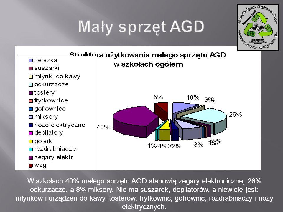 W szkołach 40% małego sprzętu AGD stanowią zegary elektroniczne, 26% odkurzacze, a 8% miksery. Nie ma suszarek, depilatorów, a niewiele jest: młynków