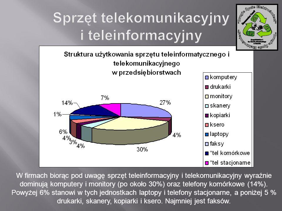 W firmach biorąc pod uwagę sprzęt teleinformacyjny i telekomunikacyjny wyraźnie dominują komputery i monitory (po około 30%) oraz telefony komórkowe (