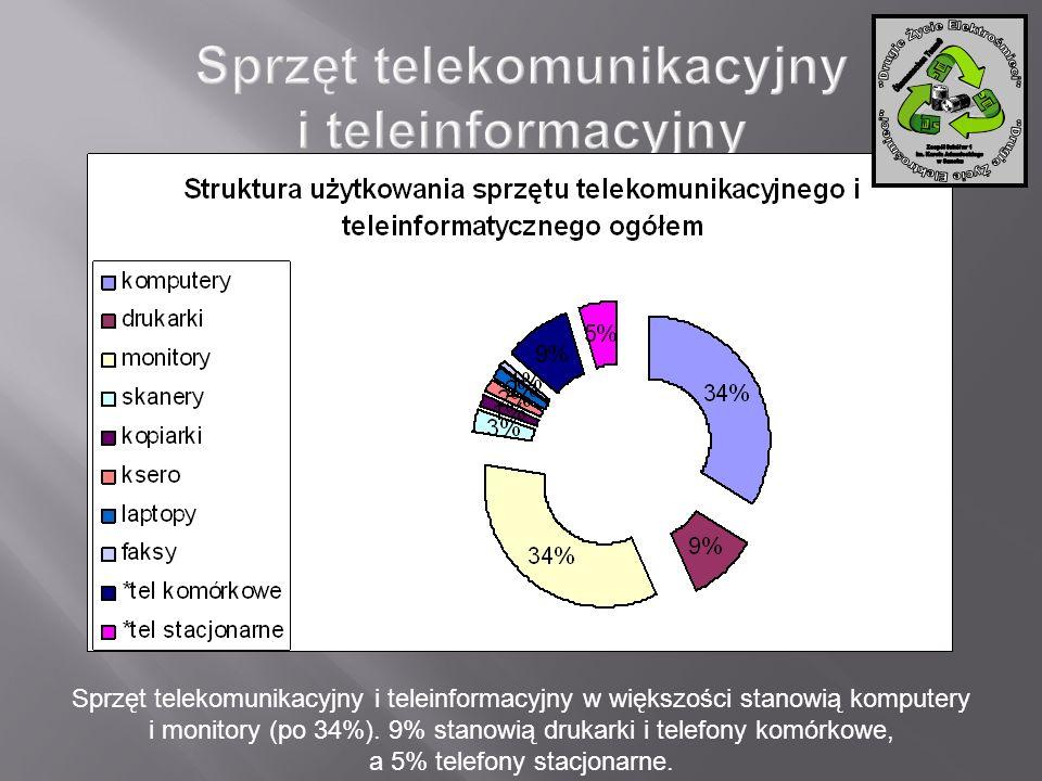 Sprzęt telekomunikacyjny i teleinformacyjny w większości stanowią komputery i monitory (po 34%). 9% stanowią drukarki i telefony komórkowe, a 5% telef