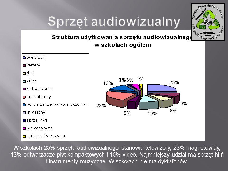 W szkołach 25% sprzętu audiowizualnego stanowią telewizory, 23% magnetowidy, 13% odtwarzacze płyt kompaktowych i 10% video. Najmniejszy udział ma sprz
