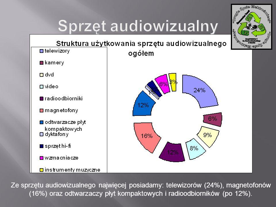 Ze sprzętu audiowizualnego najwięcej posiadamy: telewizorów (24%), magnetofonów (16%) oraz odtwarzaczy płyt kompaktowych i radioodbiorników (po 12%).