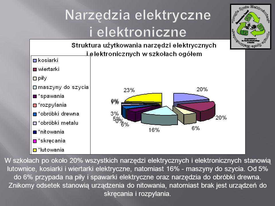 W szkołach po około 20% wszystkich narzędzi elektrycznych i elektronicznych stanowią lutownice, kosiarki i wiertarki elektryczne, natomiast 16% - masz