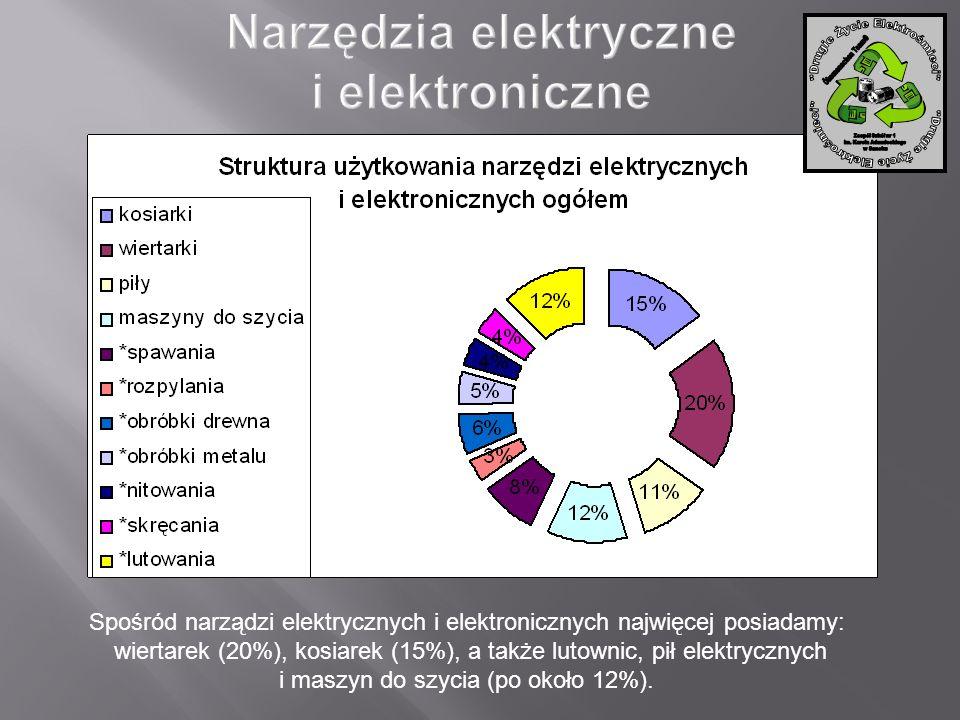 Spośród narządzi elektrycznych i elektronicznych najwięcej posiadamy: wiertarek (20%), kosiarek (15%), a także lutownic, pił elektrycznych i maszyn do
