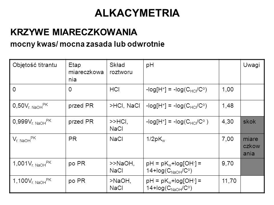 ALKACYMETRIA KRZYWE MIARECZKOWANIA mocny kwas/ mocna zasada lub odwrotnie Objętość titrantuEtap miareczkowa nia Skład roztworu pHUwagi 00HCl-log[H + ]