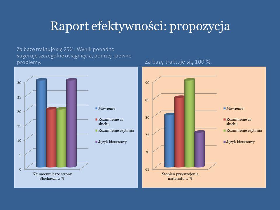 Raport efektywności: propozycja Za bazę traktuje się 25%. Wynik ponad to sugeruje szczególne osiągnięcia, poniżej - pewne problemy. Za bazę traktuje s