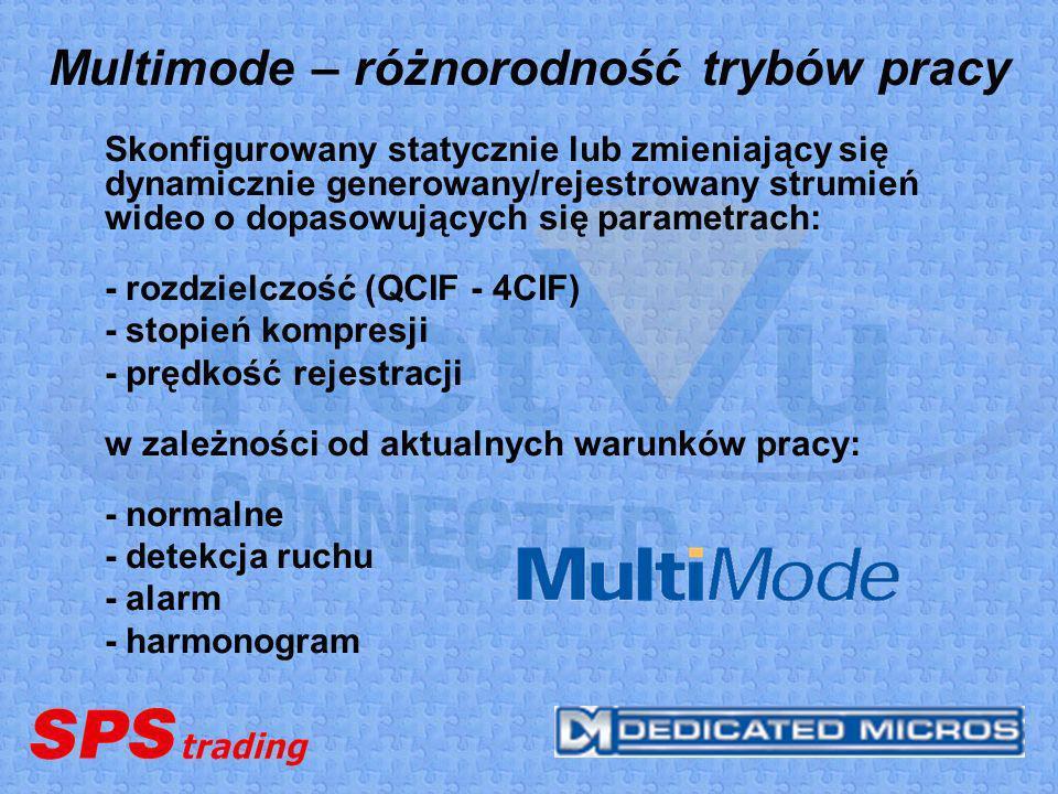 Multimode – różnorodność trybów pracy Skonfigurowany statycznie lub zmieniający się dynamicznie generowany/rejestrowany strumień wideo o dopasowującyc