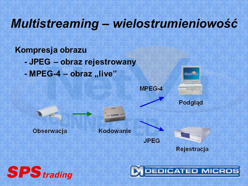 Transmisja obrazu w czasie rzeczywistym Multicast – generowanie jednego strumienia wideo (kodery, rejestratory, serwery wideo) docierającego do wszystkich odbiorców Multistreaming – wielostrumieniowość