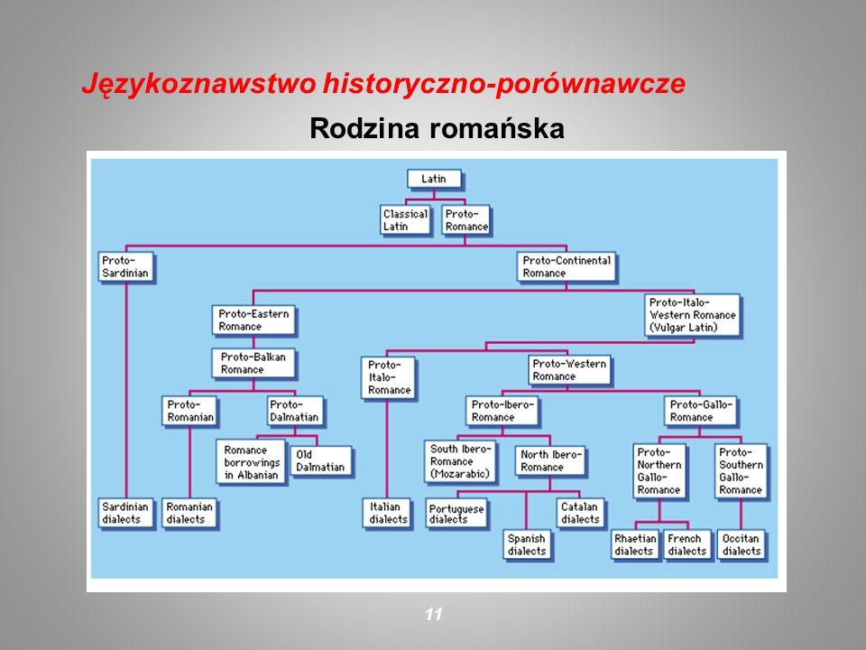 Rodzina romańska 11 Językoznawstwo historyczno-porównawcze