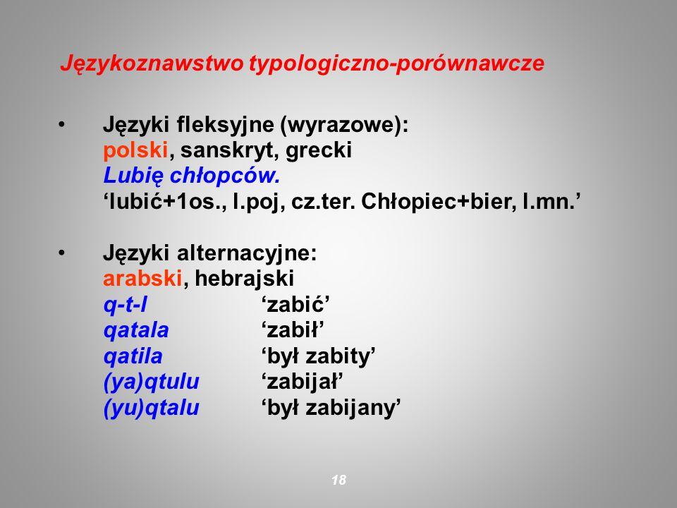 Języki fleksyjne (wyrazowe): polski, sanskryt, grecki Lubię chłopców. lubić+1os., l.poj, cz.ter. Chłopiec+bier, l.mn. Języki alternacyjne: arabski, he