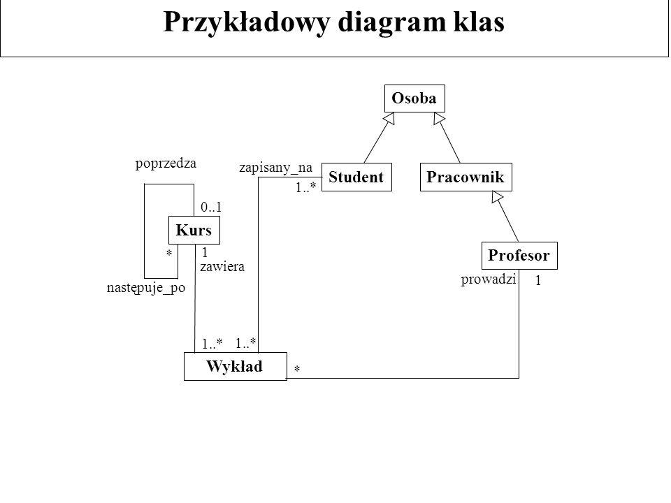 Przykładowy diagram klas poprzedza następuje_po zawiera zapisany_na prowadzi PracownikStudent Osoba Kurs Profesor Wykład 1..* * * 0..1 1 1