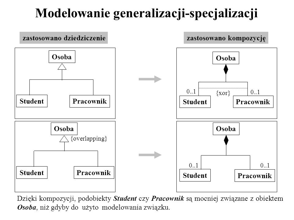 Modelowanie generalizacji-specjalizacji Dzięki kompozycji, podobiekty Student czy Pracownik są mocniej związane z obiektem Osoba, niż gdyby do użyto m