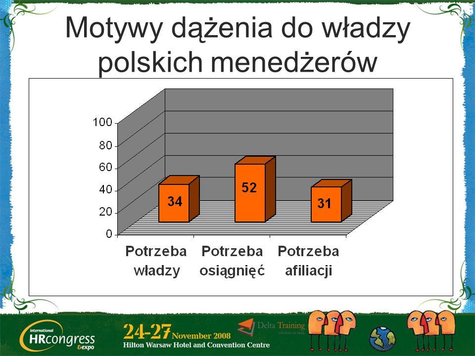 Motywy dążenia do władzy polskich menedżerów