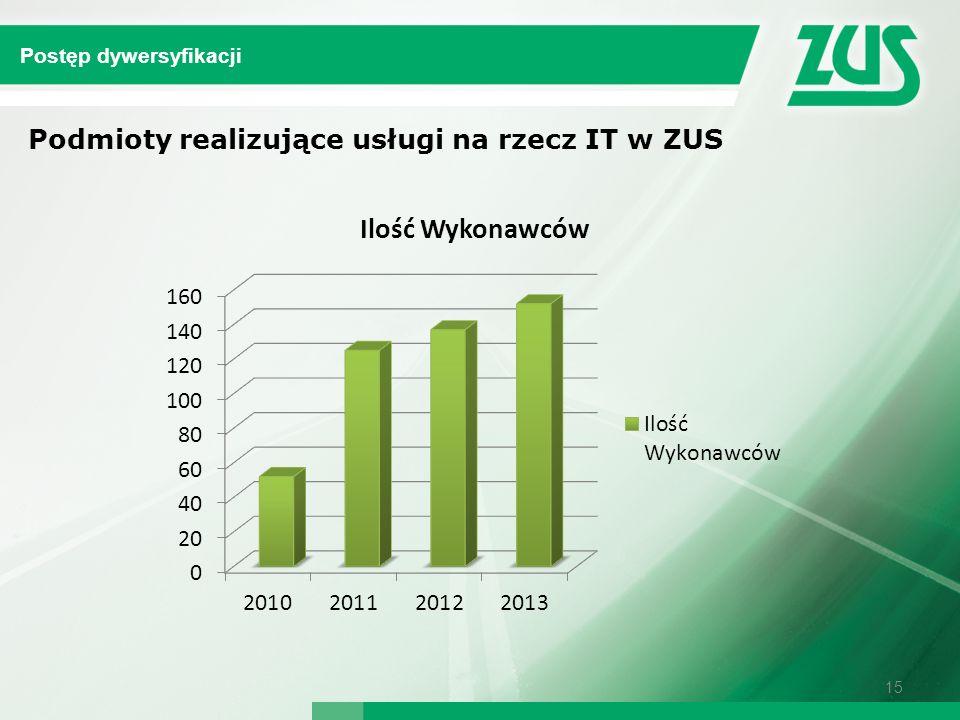 15 Postęp dywersyfikacji Podmioty realizujące usługi na rzecz IT w ZUS