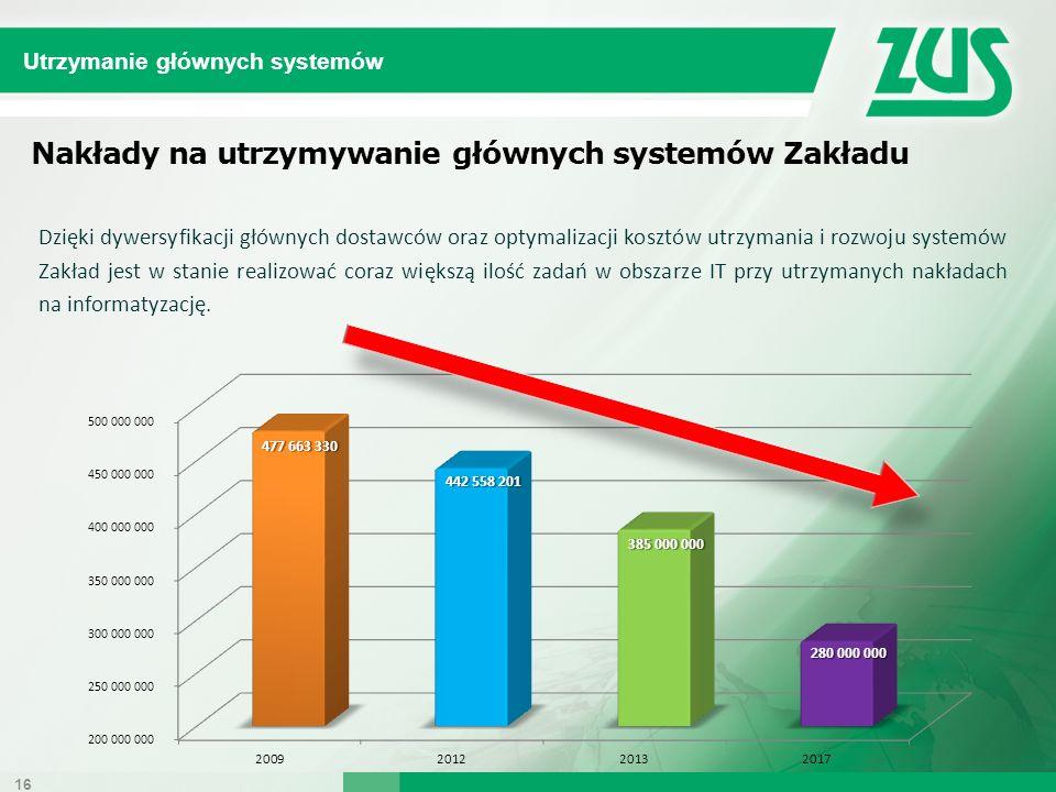 Nakłady na utrzymywanie głównych systemów Zakładu Dzięki dywersyfikacji głównych dostawców oraz optymalizacji kosztów utrzymania i rozwoju systemów Za