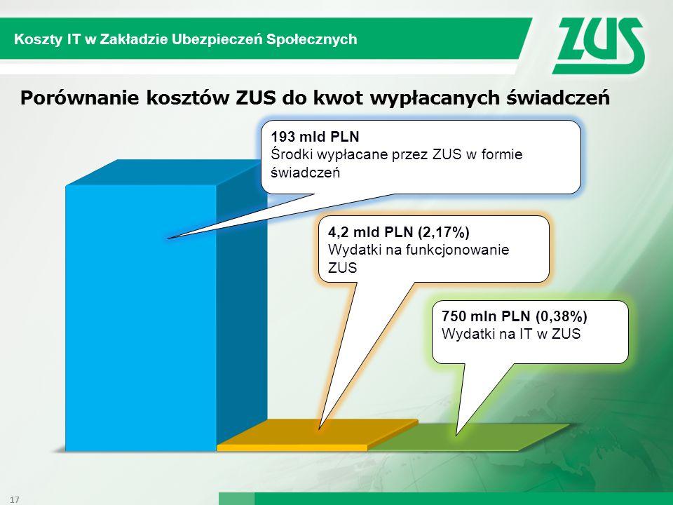 Koszty IT w Zakładzie Ubezpieczeń Społecznych Porównanie kosztów ZUS do kwot wypłacanych świadczeń 17 193 mld PLN Środki wypłacane przez ZUS w formie