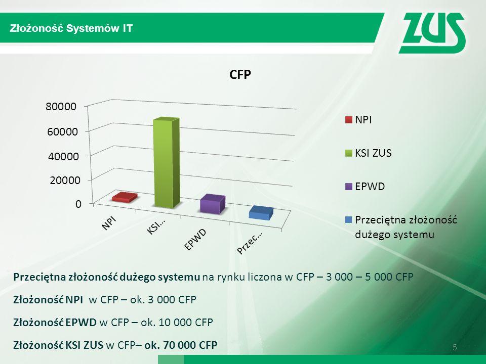 5 Przeciętna złożoność dużego systemu na rynku liczona w CFP – 3 000 – 5 000 CFP Złożoność NPI w CFP – ok. 3 000 CFP Złożoność EPWD w CFP – ok. 10 000