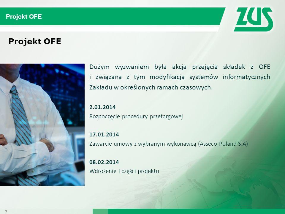 Projekt OFE Dużym wyzwaniem była akcja przejęcia składek z OFE i związana z tym modyfikacja systemów informatycznych Zakładu w określonych ramach czas