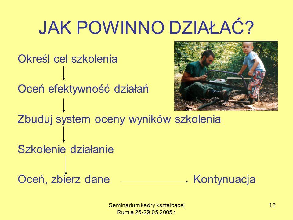 Seminarium kadry kształcącej Rumia 26-29.05.2005 r. 12 JAK POWINNO DZIAŁAĆ? Określ cel szkolenia Oceń efektywność działań Zbuduj system oceny wyników