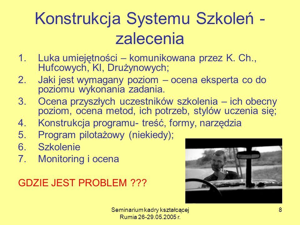 Seminarium kadry kształcącej Rumia 26-29.05.2005 r. 8 Konstrukcja Systemu Szkoleń - zalecenia 1.Luka umiejętności – komunikowana przez K. Ch., Hufcowy