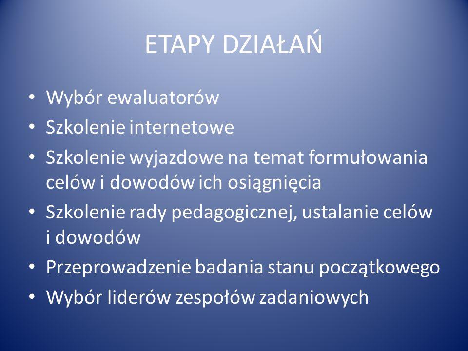 ETAPY DZIAŁAŃ Wybór ewaluatorów Szkolenie internetowe Szkolenie wyjazdowe na temat formułowania celów i dowodów ich osiągnięcia Szkolenie rady pedagog