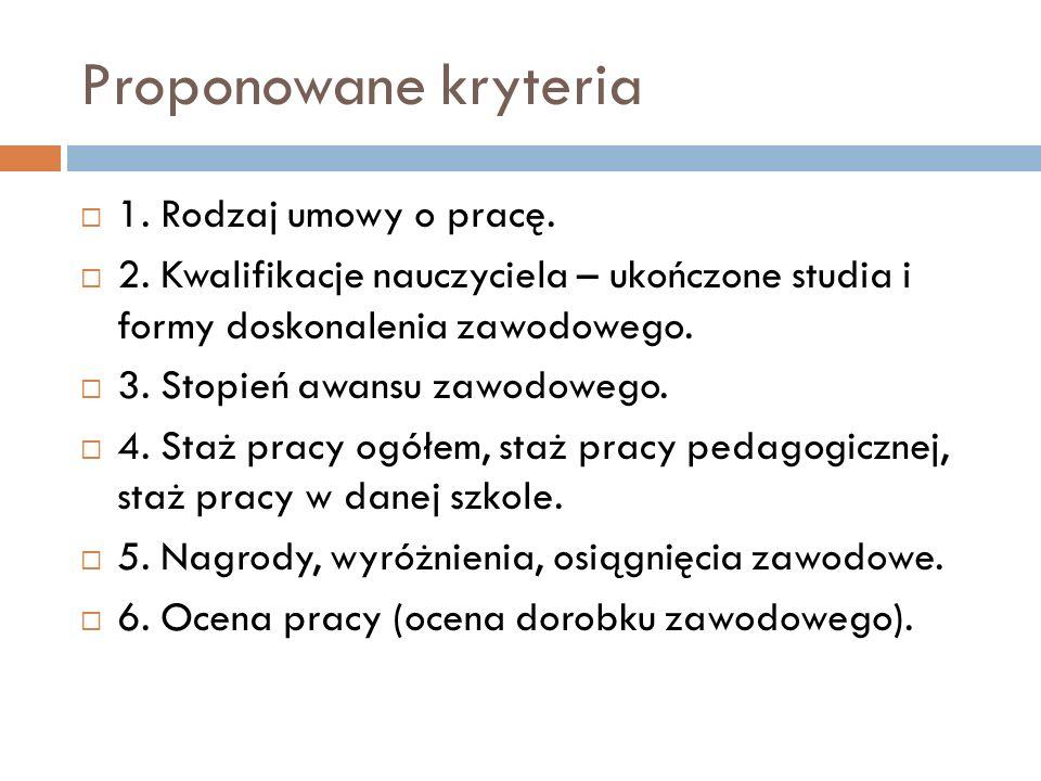 Proponowane kryteria 7.