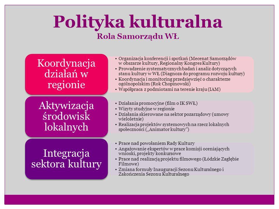 Polityka kulturalna Rola Samorządu WŁ Organizacja konferencji i spotkań (Mecenat Samorządów w obszarze kultury, Regionalny Kongres Kultury) Prowadzeni