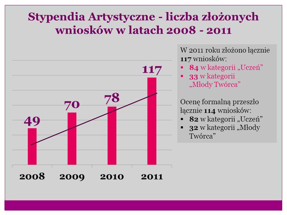 Stypendia Artystyczne - liczba złożonych wniosków w latach 2008 - 2011 W 2011 roku złożono łącznie 117 wniosków: 84 w kategorii Uczeń 33 w kategorii M