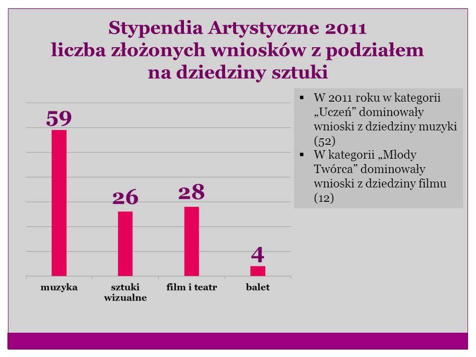 Stypendia Artystyczne 2011 liczba złożonych wniosków z podziałem na dziedziny sztuki W 2011 roku w kategorii Uczeń dominowały wnioski z dziedziny muzy