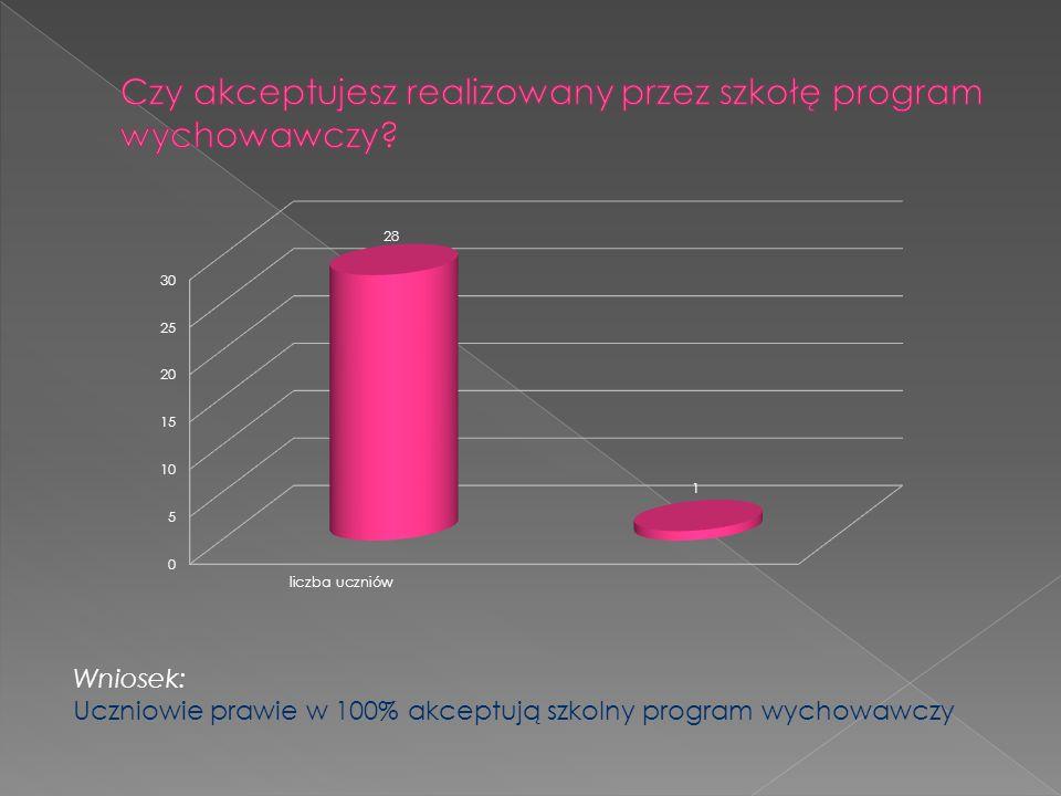 Wniosek: Uczniowie prawie w 100% akceptują szkolny program wychowawczy