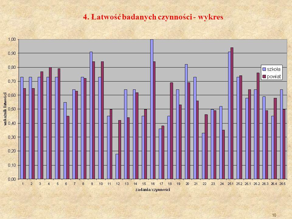 10 4. Łatwość badanych czynności - wykres