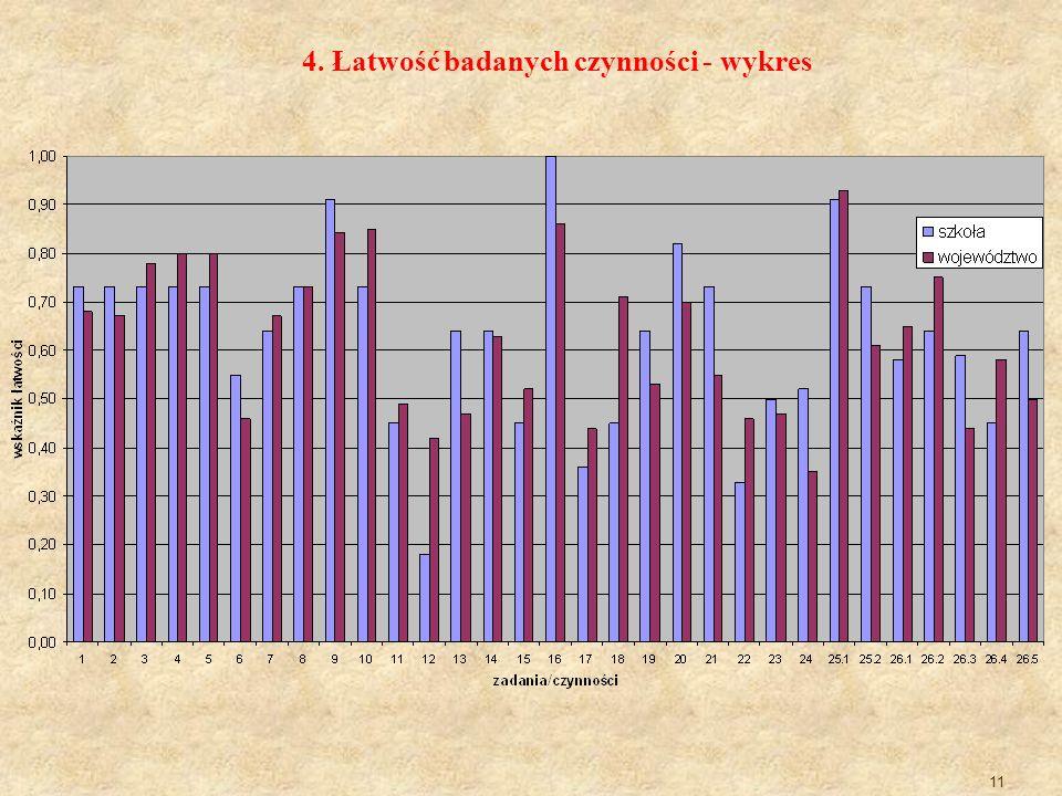 11 4. Łatwość badanych czynności - wykres