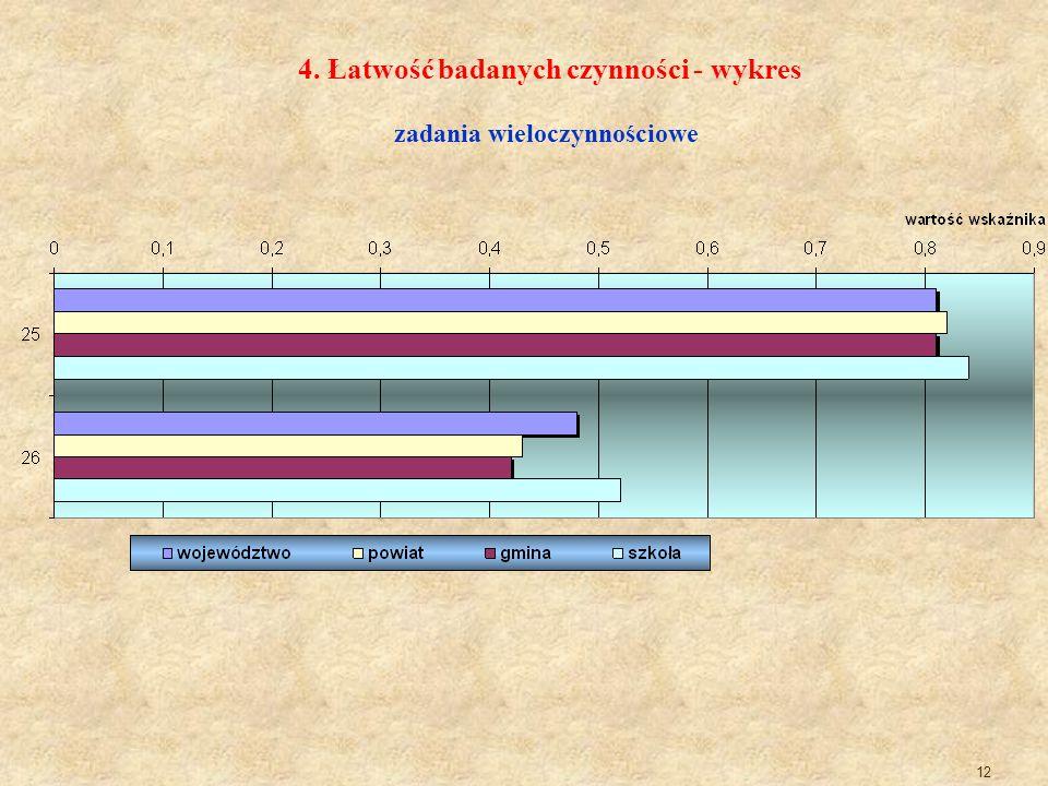 12 4. Łatwość badanych czynności - wykres zadania wieloczynnościowe