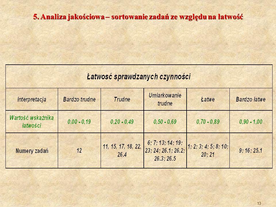 13 5. Analiza jakościowa – sortowanie zadań ze względu na łatwość