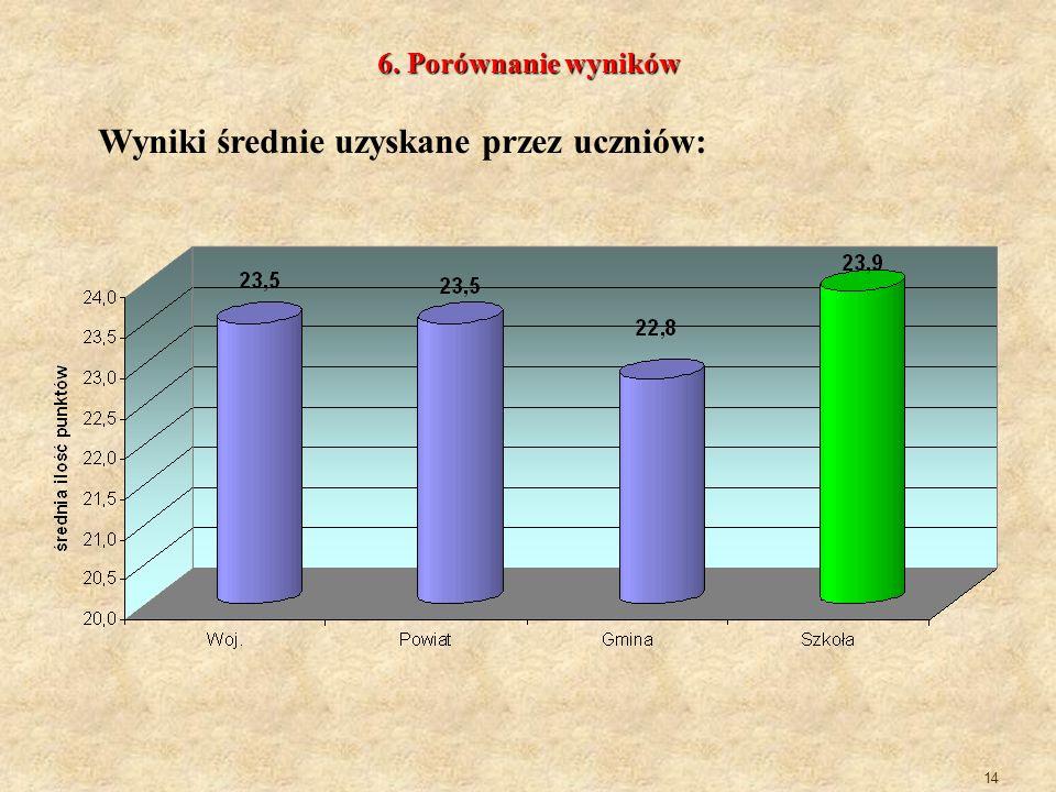 14 6. Porównanie wyników Wyniki średnie uzyskane przez uczniów: