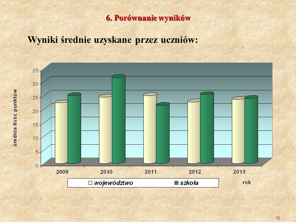 15 6. Porównanie wyników Wyniki średnie uzyskane przez uczniów: