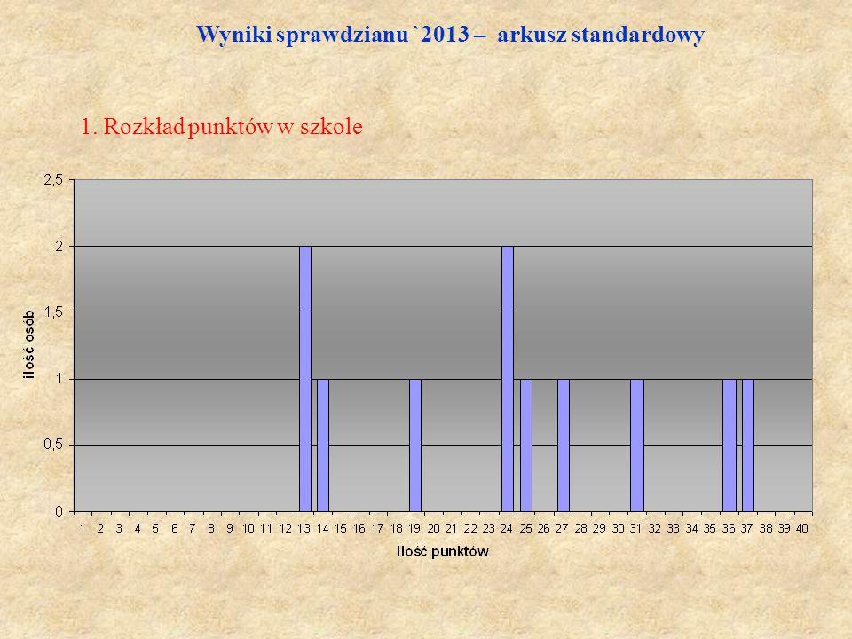 Wyniki sprawdzianu `2013 – arkusz standardowy 1. Rozkład punktów w szkole