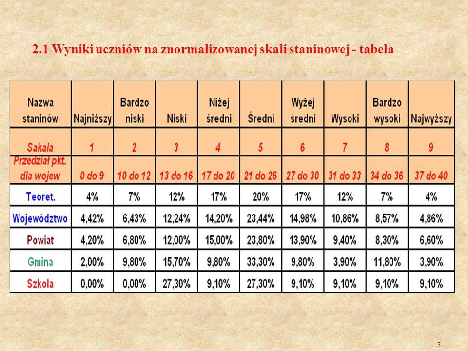 3 2.1 Wyniki uczniów na znormalizowanej skali staninowej - tabela